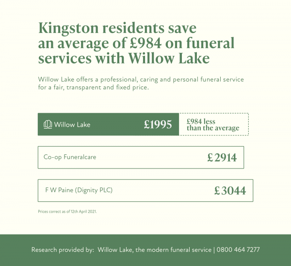 Price of a funeral in Kingston Upon Thames